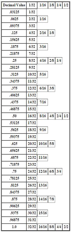 Decimals Fractions