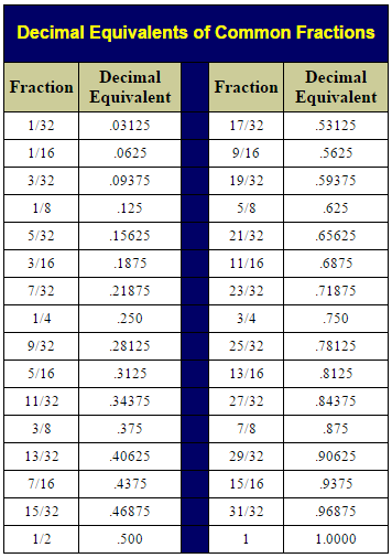 Decimal to fraction conversion chart
